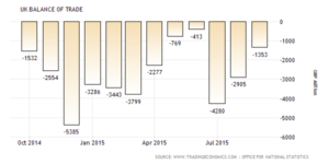 UK exports suppliers manufacturers UK balance of trade