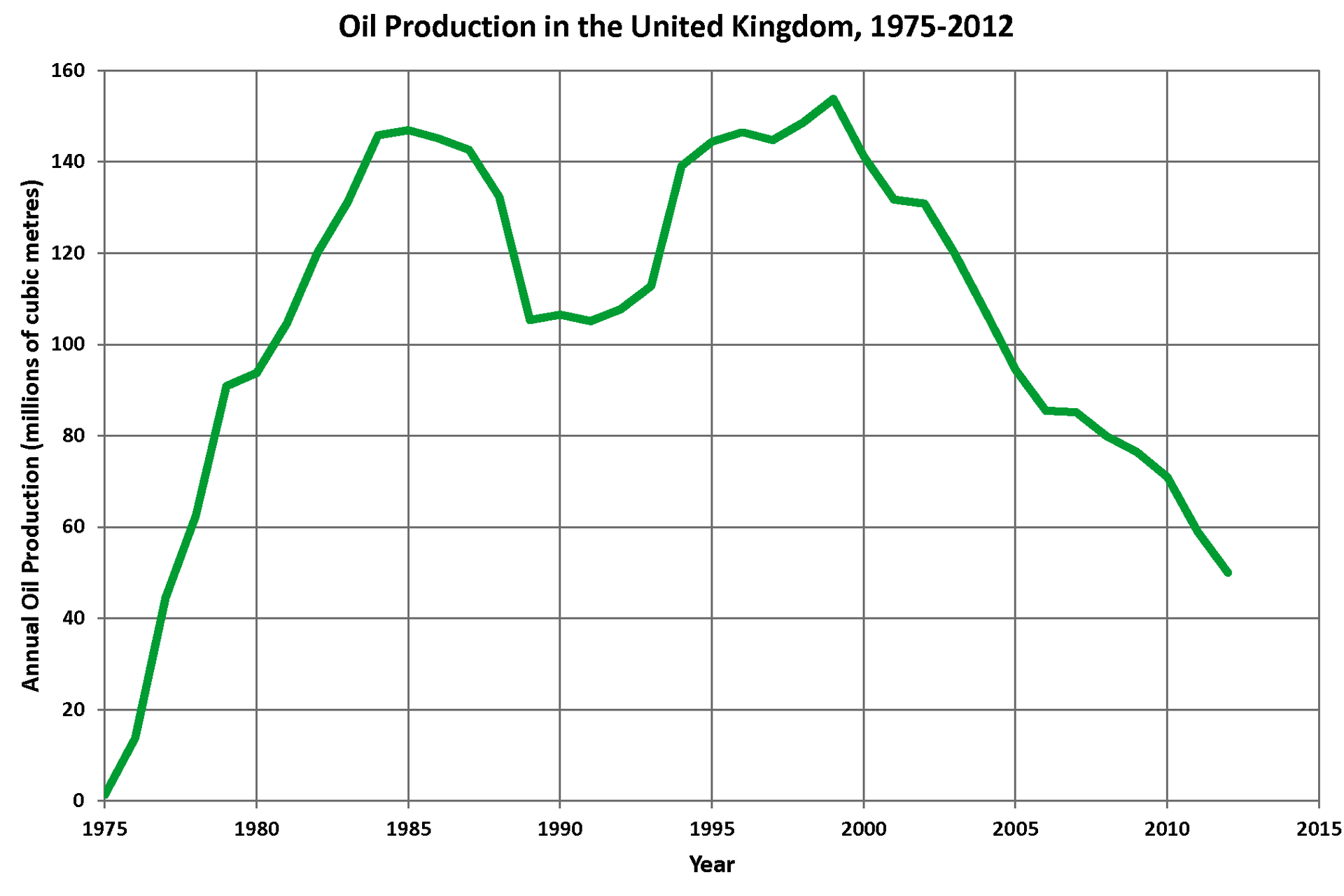 Oil and gas industry in the United Kingdom
